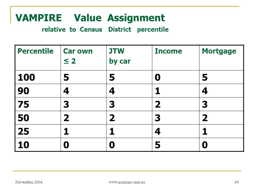 November 2006 www.annimac.com.au 69 VAMPIRE Value Assignment relative to Census District percentile PercentileCar own ≤ 2 JTW by car IncomeMortgage 10
