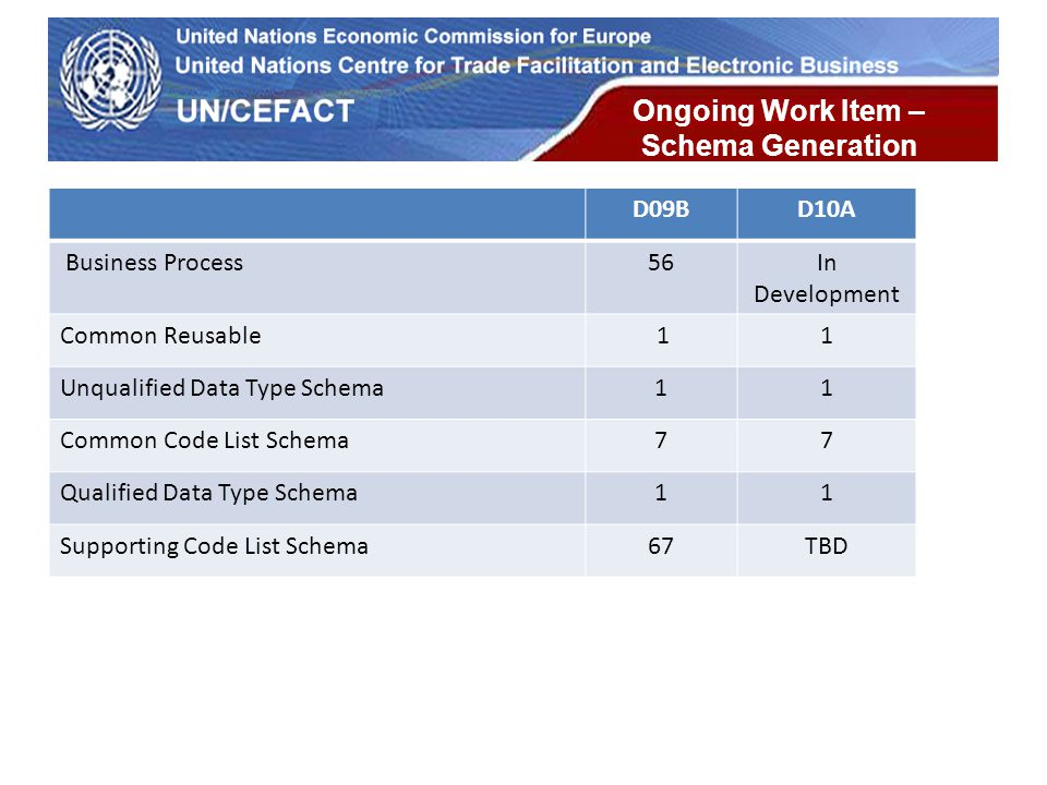 UN Economic Commission for Europe Ongoing Work Item – Schema Generation D09BD10A Business Process56In Development Common Reusable 11 Unqualified Data