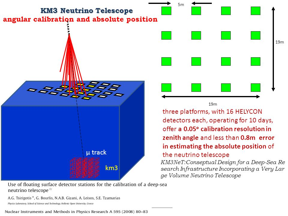 μ track km3 KM3NeT:Conseptual Design for a Deep ‐ Sea Re search Infrastructure Incorporating a Very Lar ge Volume Neutrino Telescope 19m 5m three plat