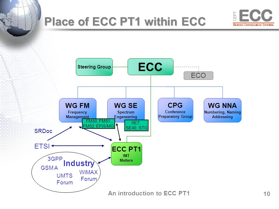 An introduction to ECC PT1 10 Place of ECC PT1 within ECC Place of ECC PT1 within ECC ECC WG FM Frequency Management WG SE Spectrum Engeneering WG NNA Numbering, Naming Addressing CPG Conference Preparatory Group ECO ECC PT1 IMT Matters Steering Group 3GPP WiMAX Forum GSM A Industry UMTS Forum ETSI SRDoc FM50, FM51, FM52, EFIS/MG SE7, SE40, STG