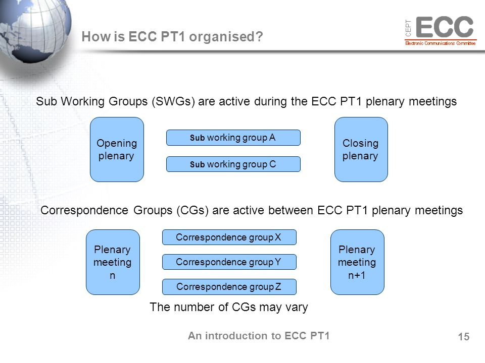 An introduction to ECC PT1 15 How is ECC PT1 organised.