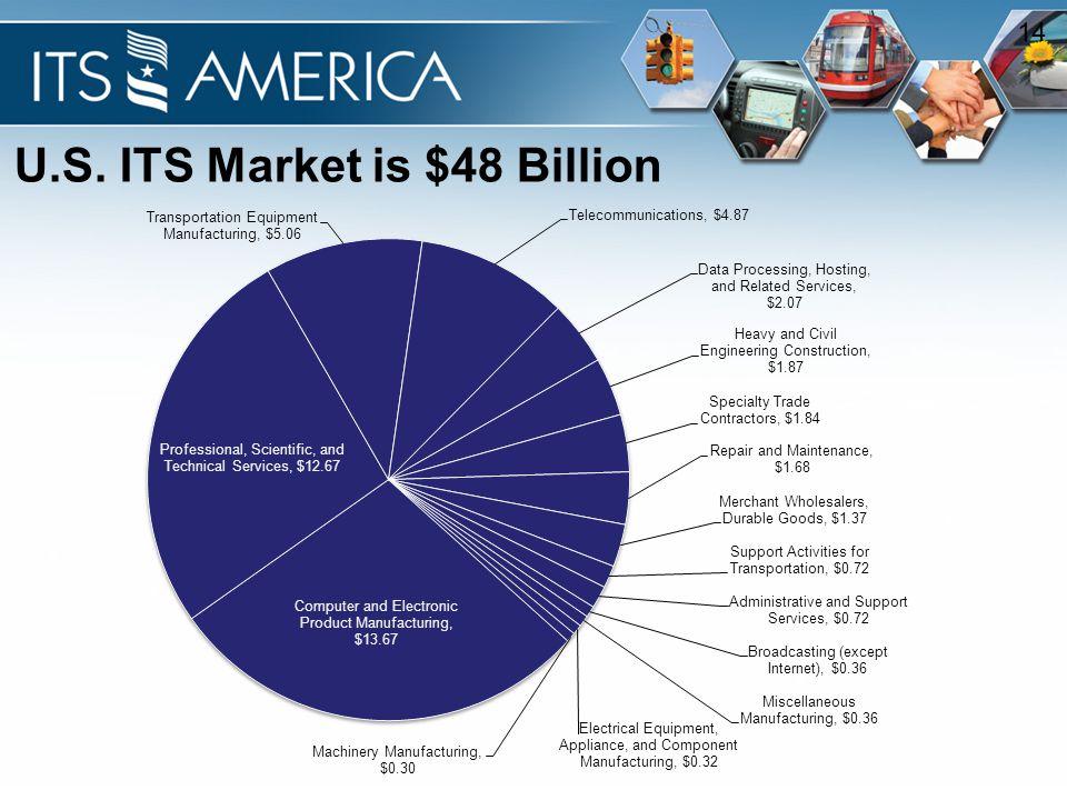 14 U.S. ITS Market is $48 Billion