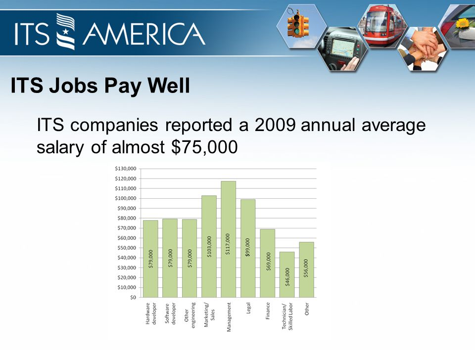 ITS Jobs Pay Well ITS companies reported a 2009 annual average salary of almost $75,000