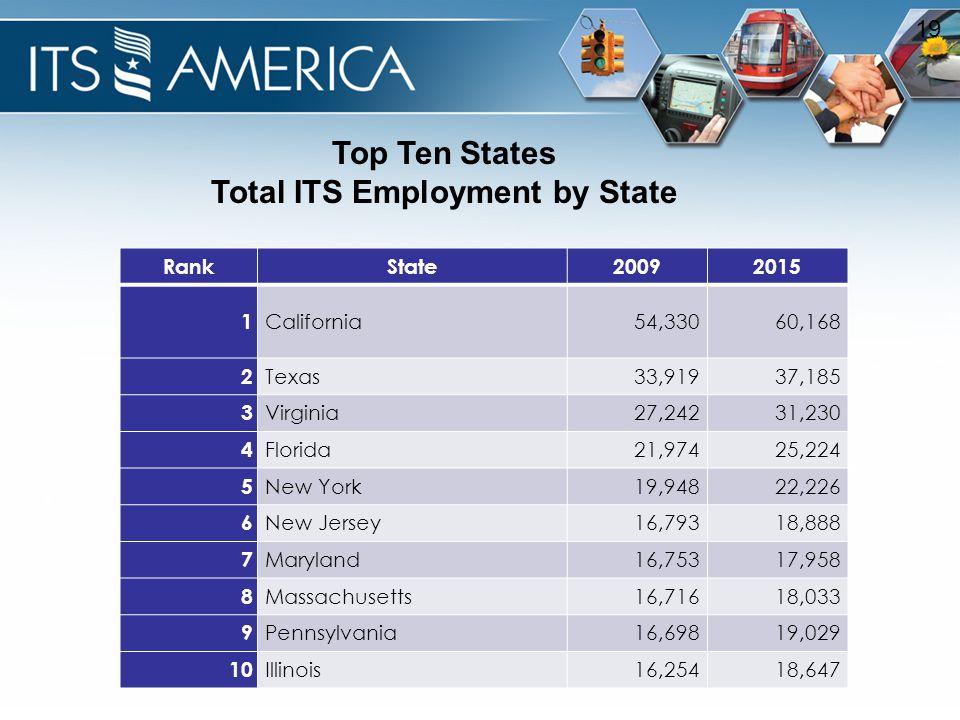 19 RankState20092015 1 California54,33060,168 2 Texas33,91937,185 3 Virginia27,24231,230 4 Florida21,97425,224 5 New York19,94822,226 6 New Jersey16,79318,888 7 Maryland16,75317,958 8 Massachusetts16,71618,033 9 Pennsylvania16,69819,029 10 Illinois16,25418,647 Top Ten States Total ITS Employment by State
