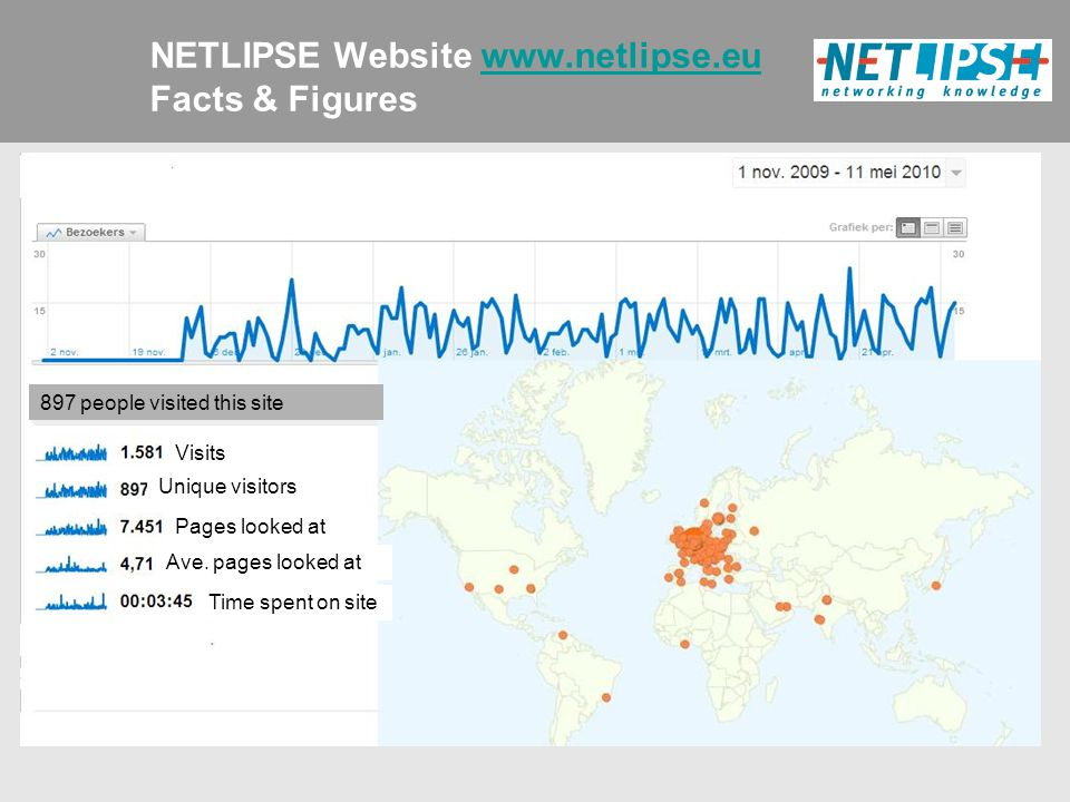 NETLIPSE Website www.netlipse.eu Facts & Figureswww.netlipse.eu 897 people visited this site Unique visitors Pages looked at Ave.
