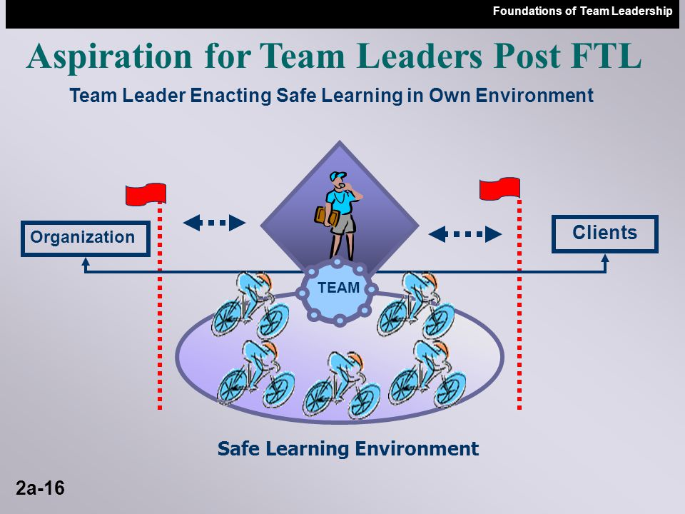 Foundations of Team Leadership 2a-15 Transforming the Way We Work and Learn Together HRSLOFoundation of Team Leadership Learning Responsibility Open to New Concepts Assuming Own Learning Support of Learning Community PEERS LAB LEARNING