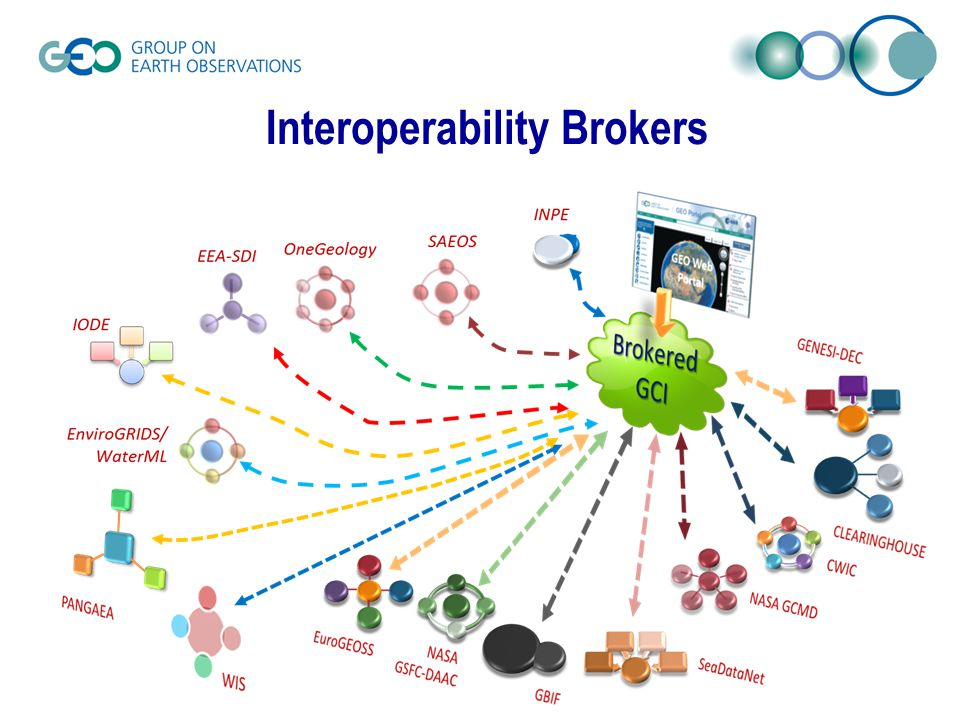 Interoperability Brokers