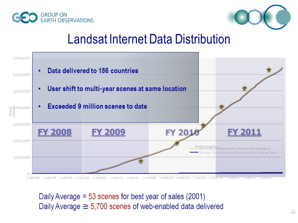 FY 2011 FY 2009 FY 2008 Landsat Internet Data Distribution Based on per day 1M 2M 3M 4M 5M 6M Data delivered to 186 countries User shift to multi-year scenes at same location Exceeded 9 million scenes to date Scenes Selected 13 Daily Average = 53 scenes for best year of sales (2001) Daily Average ≅ 5,700 scenes of web-enabled data delivered