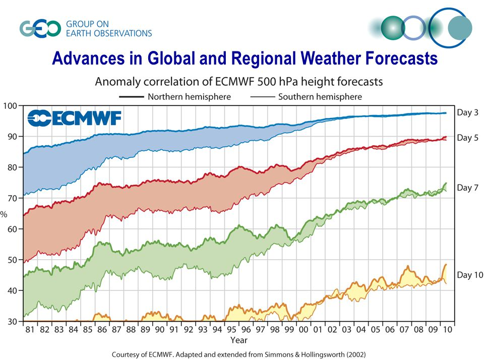 Advances in Global and Regional Weather Forecasts