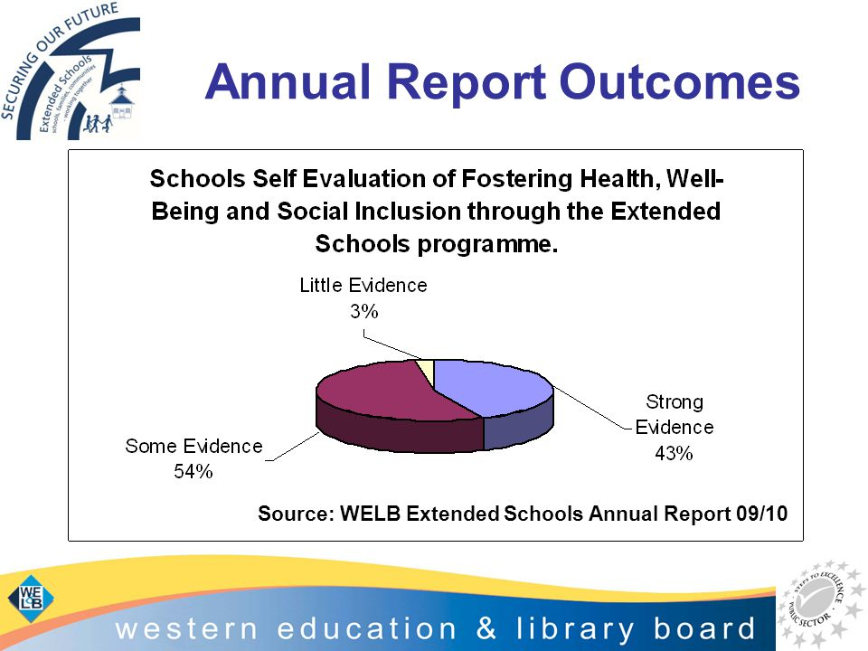 Annual Report Outcomes Source: WELB Extended Schools Annual Report 09/10