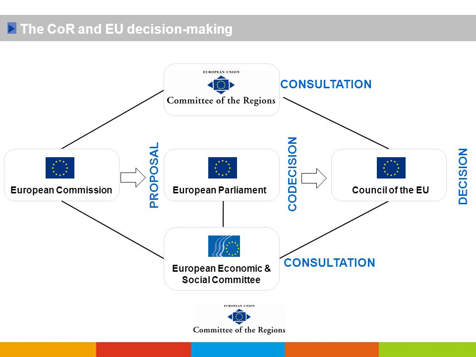 PROPOSAL CODECISION CONSULTATION The CoR and EU decision-making European CommissionEuropean ParliamentCouncil of the EU DECISION European Economic & Social Committee