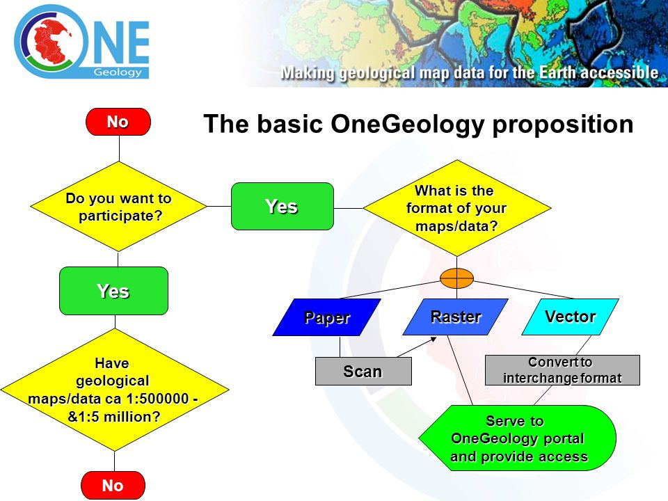Yes Serve to OneGeology portal and provide access and provide access Convert to interchange format PaperRasterVector No The basic OneGeology proposition No Scan Havegeological maps/data ca 1:500000 - &1:5 million.