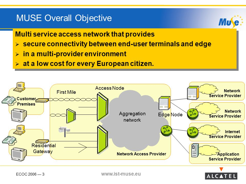 ECOC 2006 — 4 www.ist-muse.eu Partners System vendors SME Aarhus BB society Operators Research Inst.