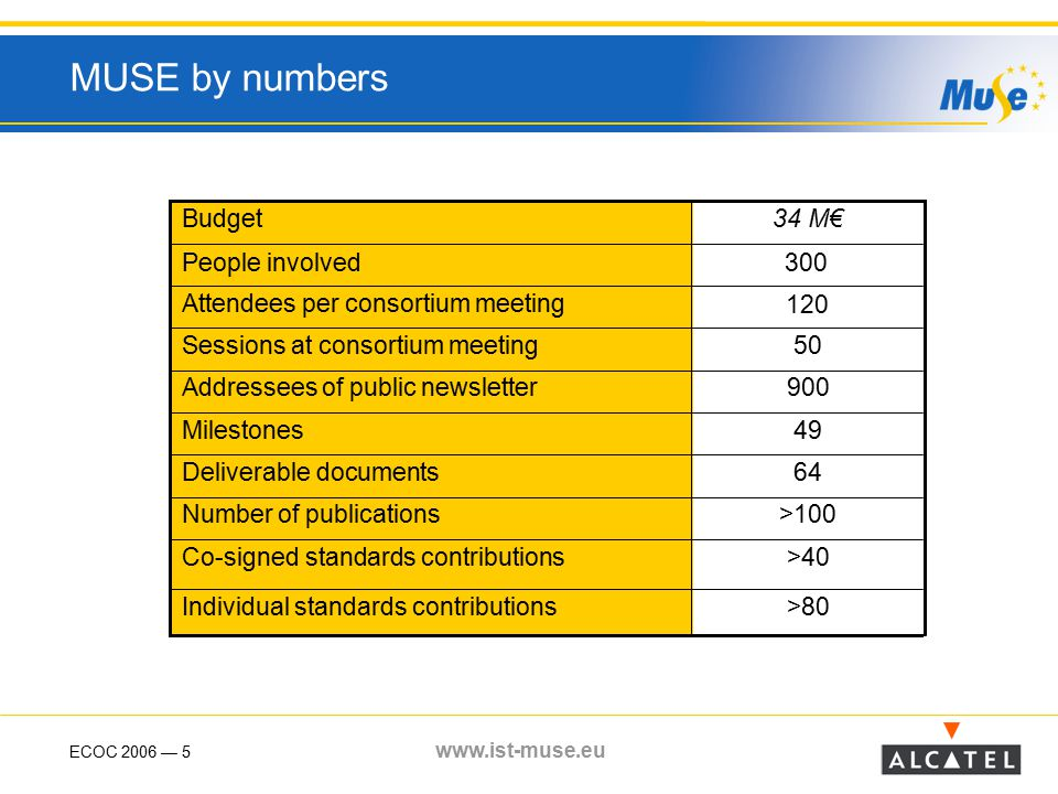 ECOC 2006 — 5 www.ist-muse.eu MUSE by numbers 50Sessions at consortium meeting 900Addressees of public newsletter >80Individual standards contributions >40Co-signed standards contributions >100Number of publications 64Deliverable documents 49Milestones 120 Attendees per consortium meeting 300People involved 34 M€Budget