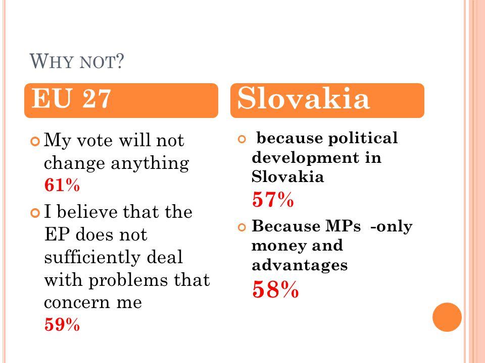 W HY NOT EP ELECTIONS (67%) OTÁZKA 22 Prečo som sa nezúčastnil volieb poslancov do Európskeho parlamentu... Vzorka: 477 študentov SR, ktorí sa nezúčas