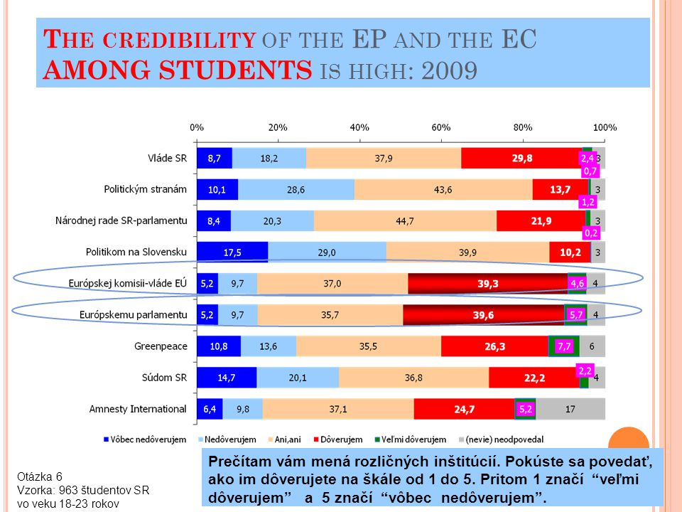 PARADOX E UROBAROMETER permanently confirm that the credibility of the EuParliament and the EuCommission is higher than the credibility of the nationa