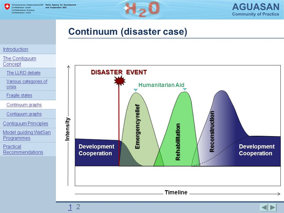 DISASTER EVENT Rehabilitation Emergency relief Humanitarian Aid Reconstruction Timeline Development Cooperation Continuum (disaster case) 11 2 Introduction The Contiguum Concept The LLRD debate Various categories of crisis Fragile states Continuum graphs Contiguum graphs Contiguum Principles Model guiding WatSan Programmes Practical Recommendations