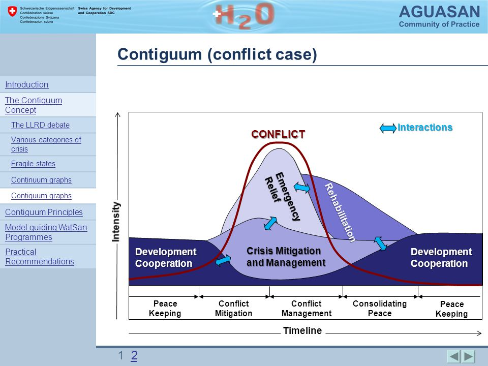 Peace Keeping Conflict Mitigation Conflict Management Consolidating Peace CONFLICT Emergency Relief Rehabilitation Crisis Mitigation and Management Interactions Timeline Development Cooperation Contiguum (conflict case) 1 22 Introduction The Contiguum Concept The LLRD debate Various categories of crisis Fragile states Continuum graphs Contiguum graphs Contiguum Principles Model guiding WatSan Programmes Practical Recommendations