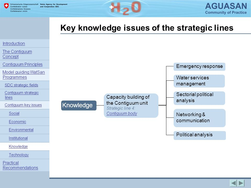 Key knowledge issues of the strategic lines Capacity building of the Contiguum unit Strategic line 4: Contiguum body Emergency response Water services management Knowledge Sectorial political analysis Networking & communication Political analysis Introduction The Contiguum Concept Contiguum Principles Model guiding WatSan Programmes SDC strategic fields Contiguum strategic linesContiguum strategic lines Contiguum key issues Social Economic Environmental Institutional Knowledge Technology Practical Recommendations