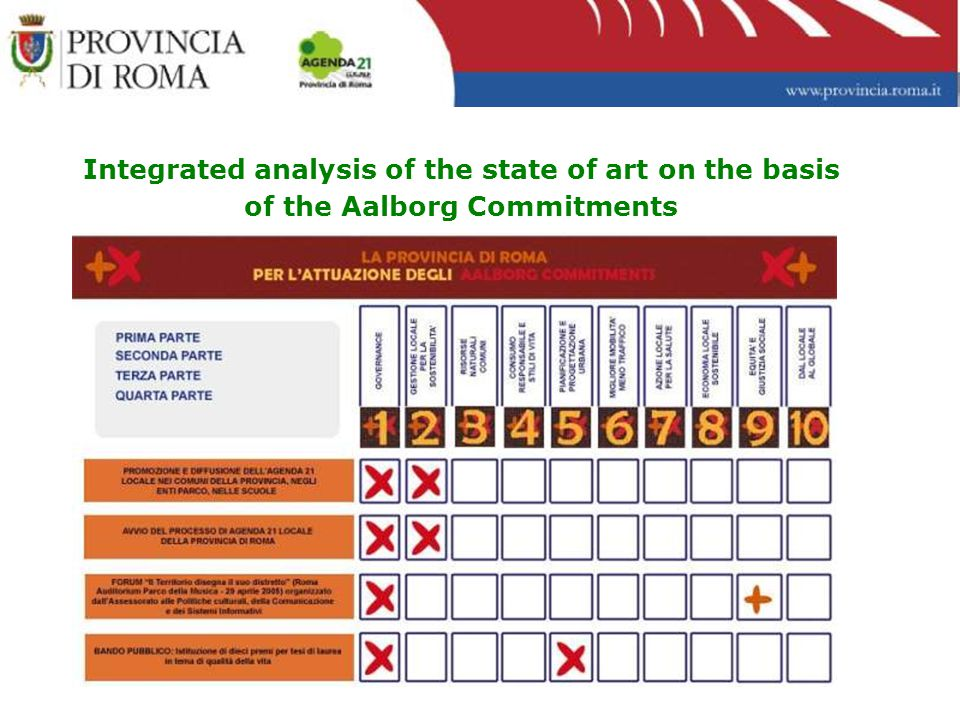 Integrated analysis of the state of art on the basis of the Aalborg Commitments