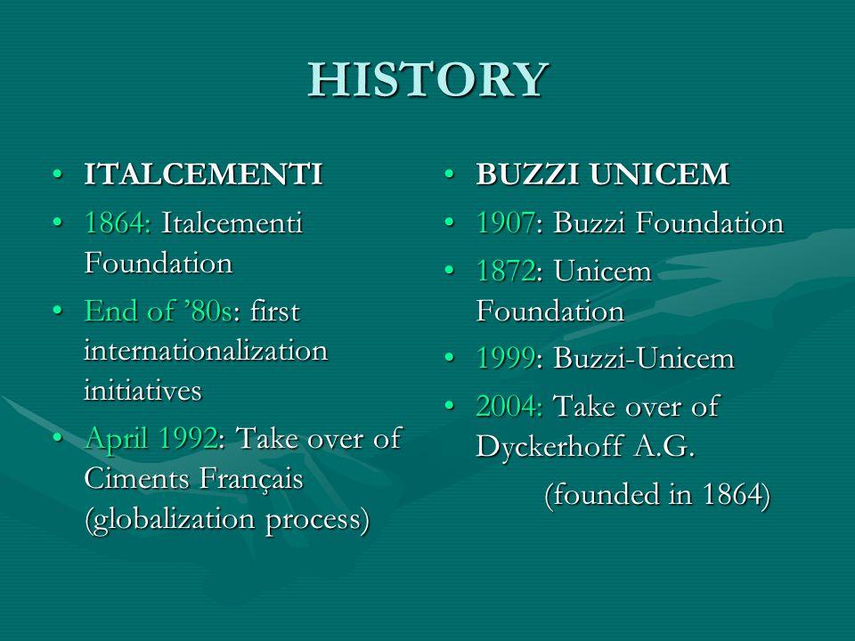 HISTORY ITALCEMENTIITALCEMENTI 1864: Italcementi Foundation1864: Italcementi Foundation End of '80s: first internationalization initiativesEnd of '80s: first internationalization initiatives April 1992: Take over of Ciments Français (globalization process)April 1992: Take over of Ciments Français (globalization process) BUZZI UNICEM 1907: Buzzi Foundation 1872: Unicem Foundation 1999: Buzzi-Unicem 2004: Take over of Dyckerhoff A.G.
