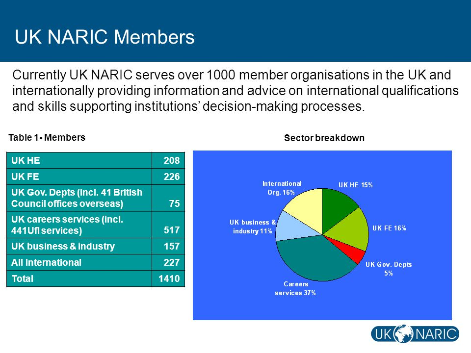 UK NARIC Members Currently UK NARIC serves over 1000 member organisations in the UK and internationally providing information and advice on international qualifications and skills supporting institutions' decision-making processes.