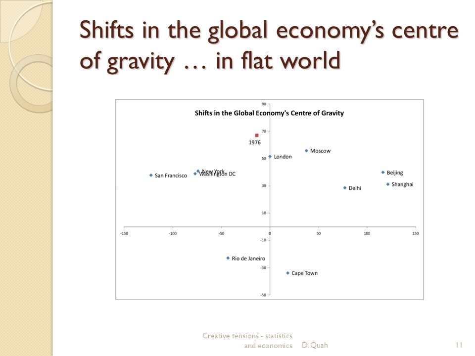 Shifts in the global economy's centre of gravity … in flat world Creative tensions - statistics and economicsD.