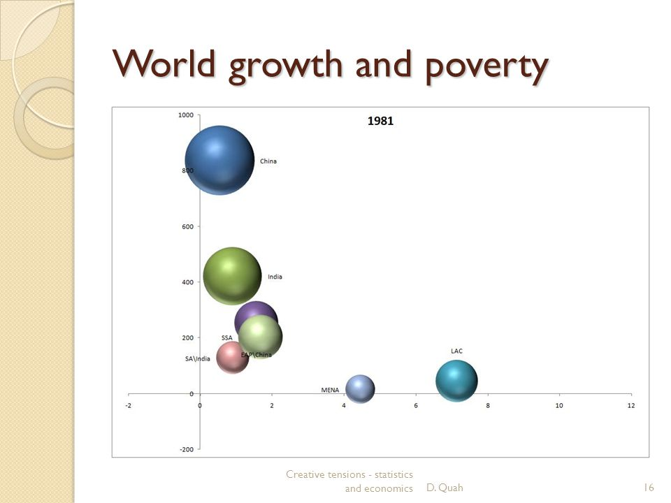 World growth and poverty Creative tensions - statistics and economicsD. Quah16