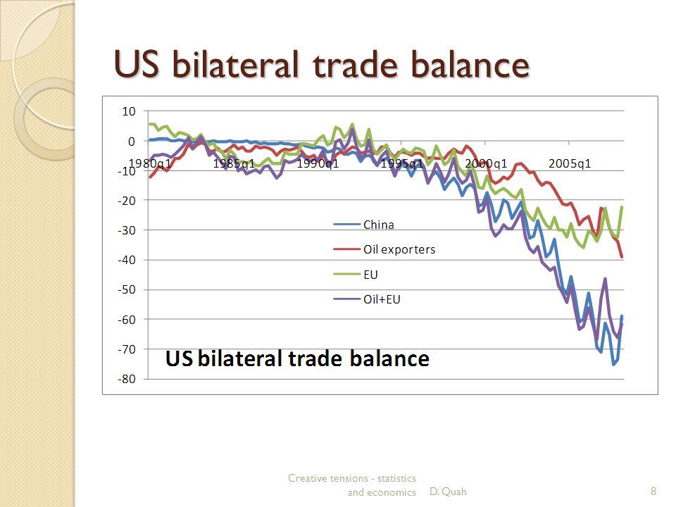 US bilateral trade balance Creative tensions - statistics and economicsD. Quah8