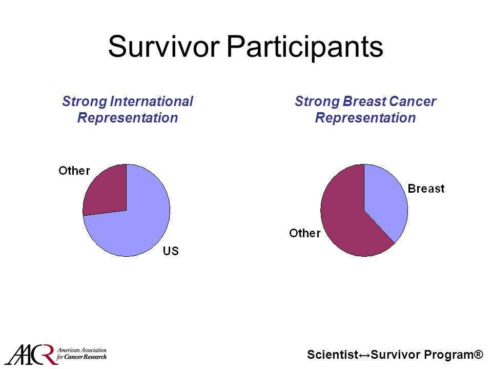 Scientist↔Survivor Program® Survivor Participants Strong International Representation Strong Breast Cancer Representation