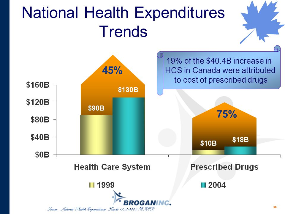 Source: National Health Expenditures Trends 1975-2004 (CIHI) National Health Expenditures Trends 45% 75% 19% of the $40.4B increase in HCS in Canada w