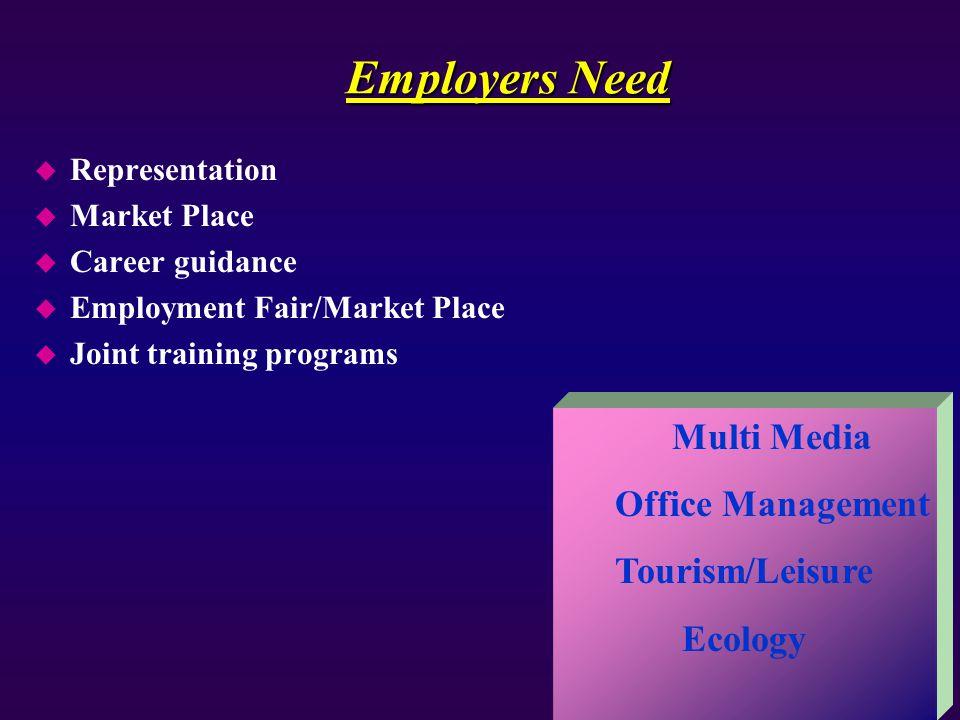 Employers Need u Representation u Market Place u Career guidance u Employment Fair/Market Place u Joint training programs Multi Media Office Managemen