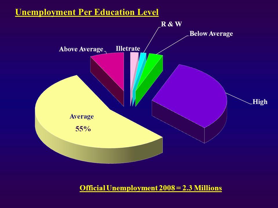 Official Unemployment 2008 = 2.3 Millions Unemployment Per Education Level
