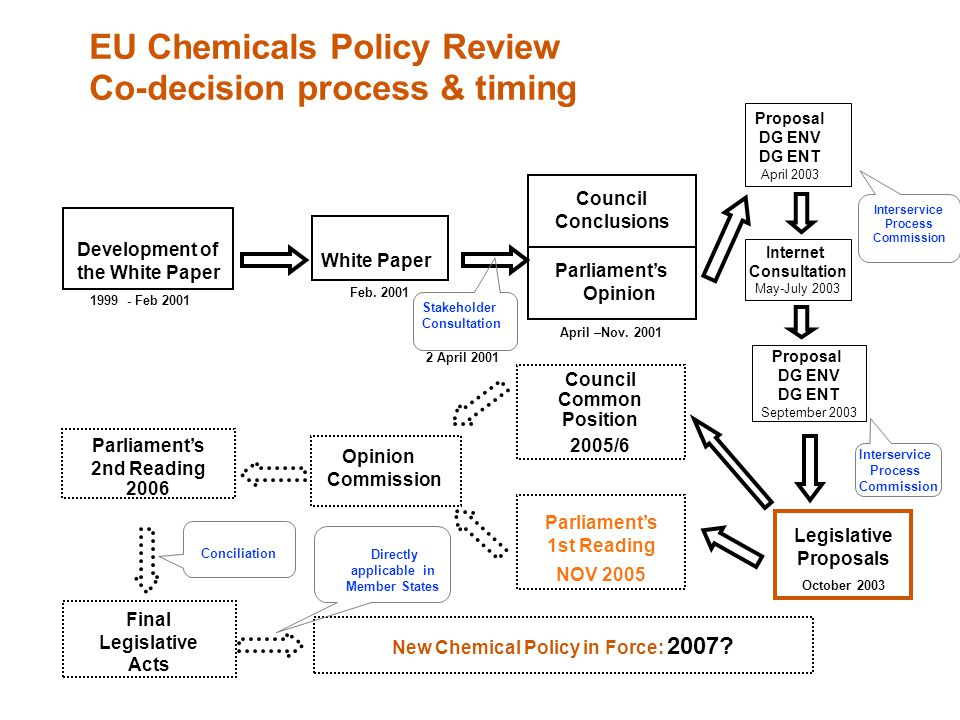EU Chemicals Policy Review Co-decision process & timing New Chemical Policy in Force: 2007? Opinion Commission Final Legislative Acts Conciliation Dev