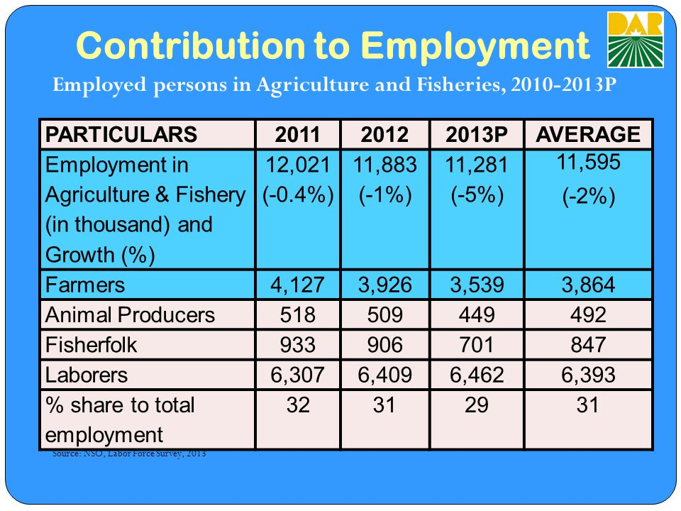 Contribution to Employment Employed persons in Agriculture and Fisheries, 2010-2013P Total employed in A&F sector may not tally it includes forestry and related workers, hunters and trappers Source: NSO, Labor Force Survey, 2013 PARTICULARS201120122013PAVERAGE Employment in Agriculture & Fishery (in thousand) and Growth (%) 12,021 (-0.4%) 11,883 (-1%) 11,281 (-5%) 11,595 (-2%) Farmers4,1273,9263,5393,864 Animal Producers518509449492 Fisherfolk933906701847 Laborers6,3076,4096,4626,393 % share to total employment 32312931