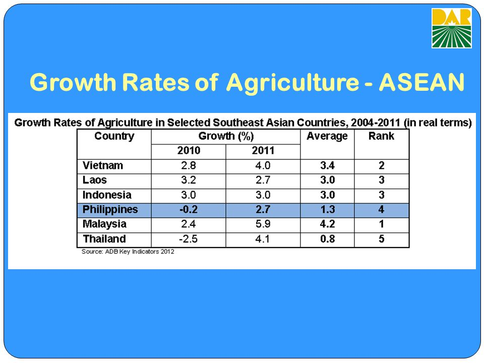 Growth Rates of Agriculture - ASEAN