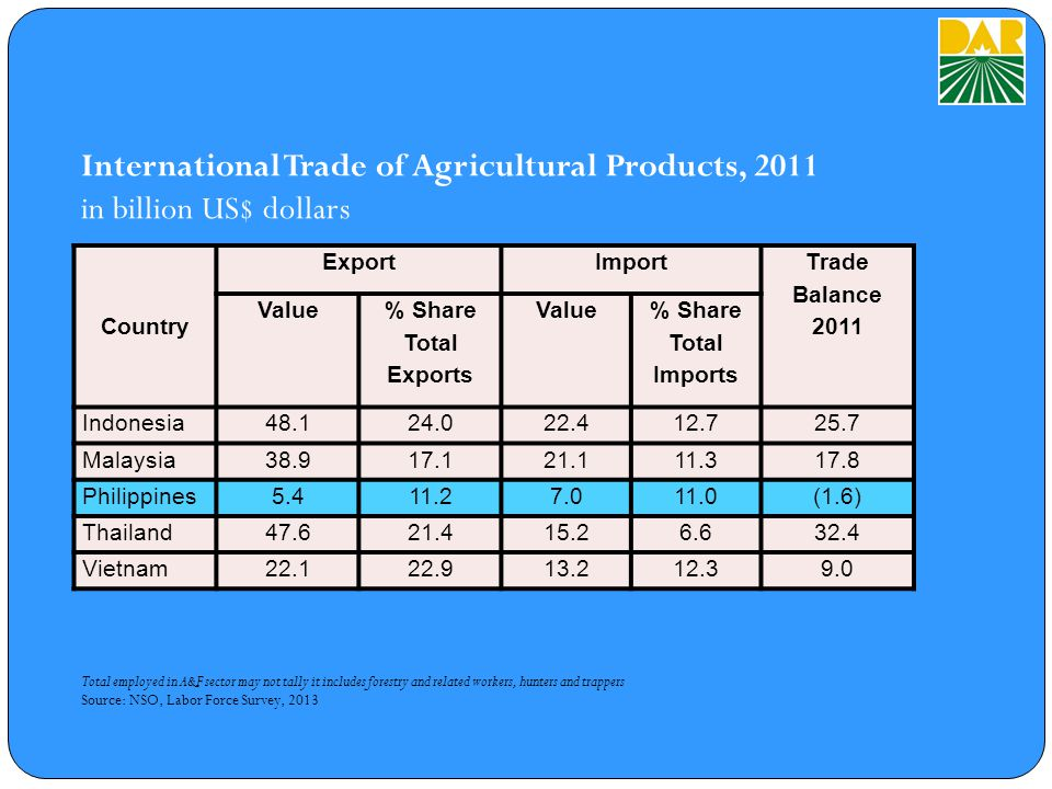 International Trade of Agricultural Products, 2011 in billion US$ dollars Total employed in A&F sector may not tally it includes forestry and related