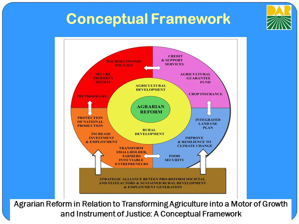 Conceptual Framework Agrarian Reform in Relation to Transforming Agriculture into a Motor of Growth and Instrument of Justice: A Conceptual Framework