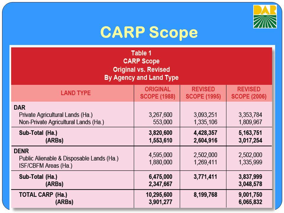 CARP Scope