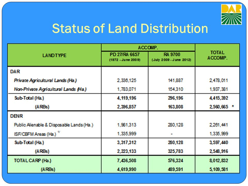 Status of Land Distribution