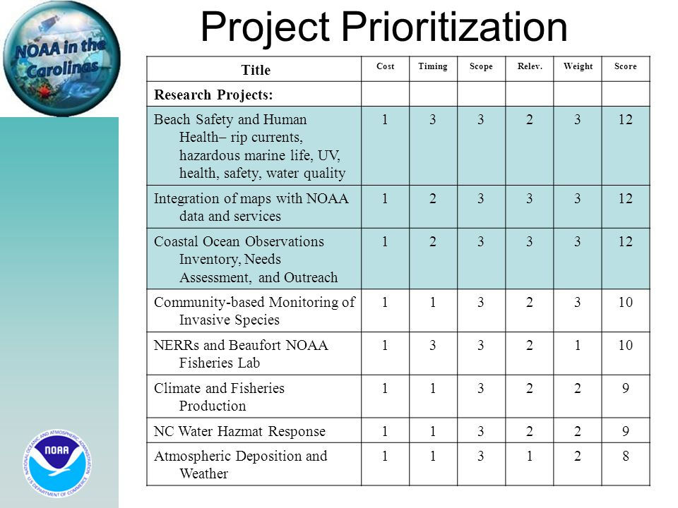 Project Prioritization Title CostTimingScopeRelev.WeightScore Research Projects: Beach Safety and Human Health– rip currents, hazardous marine life, UV, health, safety, water quality 1332312 Integration of maps with NOAA data and services 1233312 Coastal Ocean Observations Inventory, Needs Assessment, and Outreach 1233312 Community-based Monitoring of Invasive Species 1132310 NERRs and Beaufort NOAA Fisheries Lab 1332110 Climate and Fisheries Production 113229 NC Water Hazmat Response113229 Atmospheric Deposition and Weather 113128