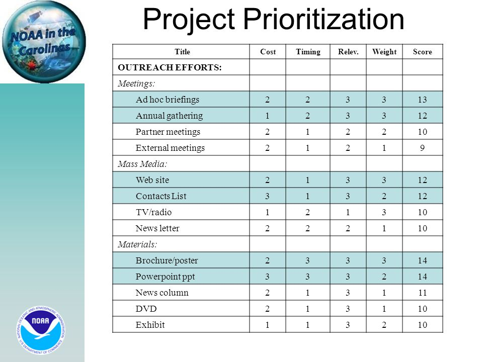 Project Prioritization TitleCostTimingRelev.WeightScore OUTREACH EFFORTS: Meetings: Ad hoc briefings223313 Annual gathering123312 Partner meetings212210 External meetings21219 Mass Media: Web site213312 Contacts List313212 TV/radio121310 News letter222110 Materials: Brochure/poster233314 Powerpoint ppt333214 News column213111 DVD213110 Exhibit113210