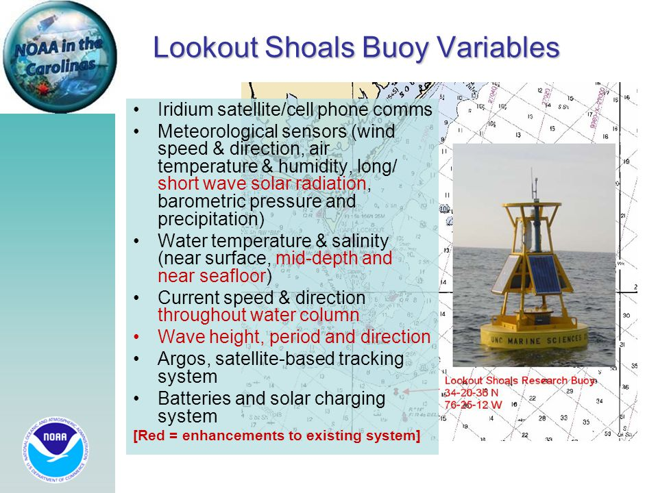 Lookout Shoals Buoy Variables Iridium satellite/cell phone comms Meteorological sensors (wind speed & direction, air temperature & humidity, long/ sho