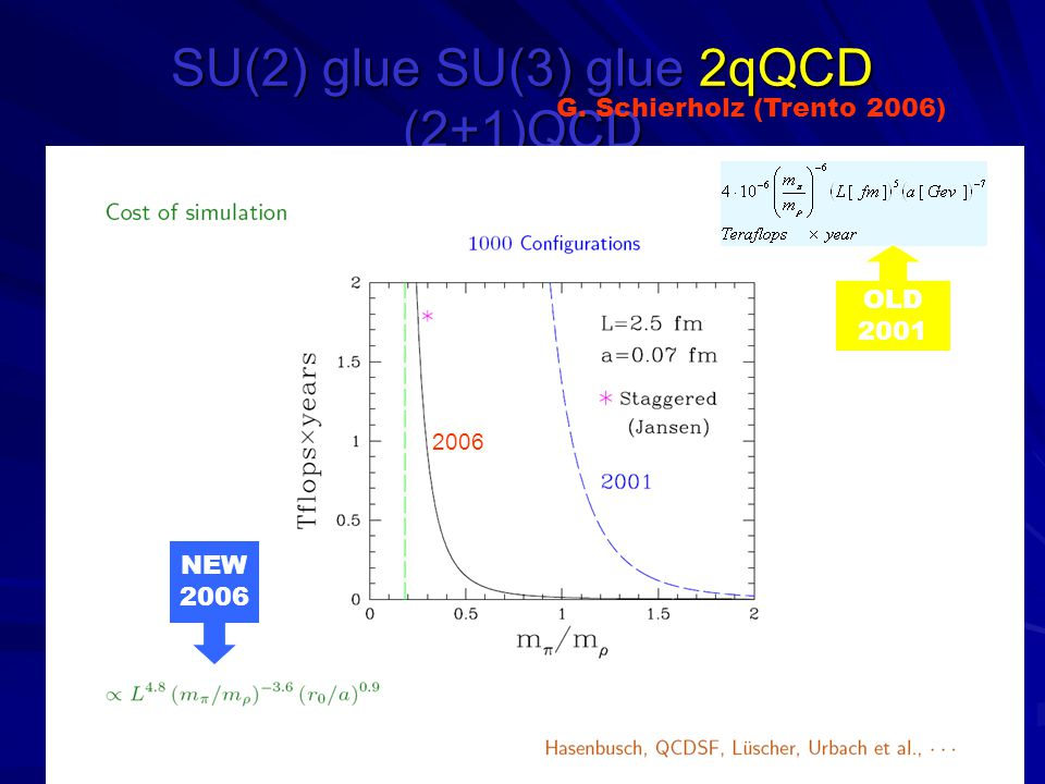 SU(2) glue SU(3) glue 2qQCD (2+1)QCD G. Schierholz (Trento 2006) 2006 OLD 2001 NEW 2006