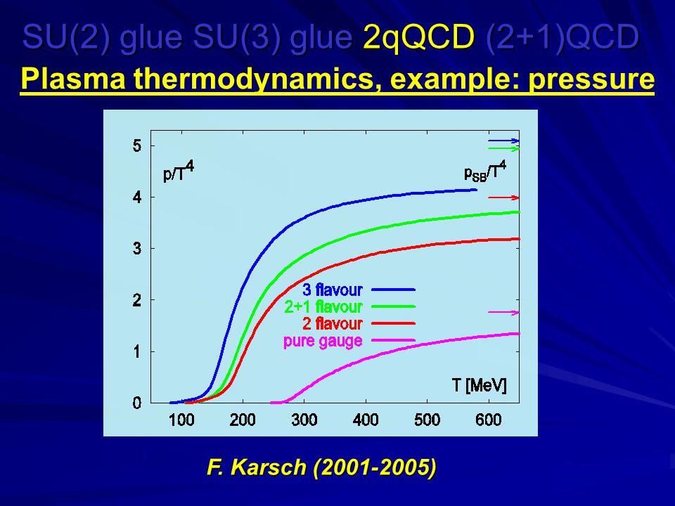 SU(2) glue SU(3) glue 2qQCD (2+1)QCD Plasma thermodynamics, example: pressure F. Karsch (2001-2005)