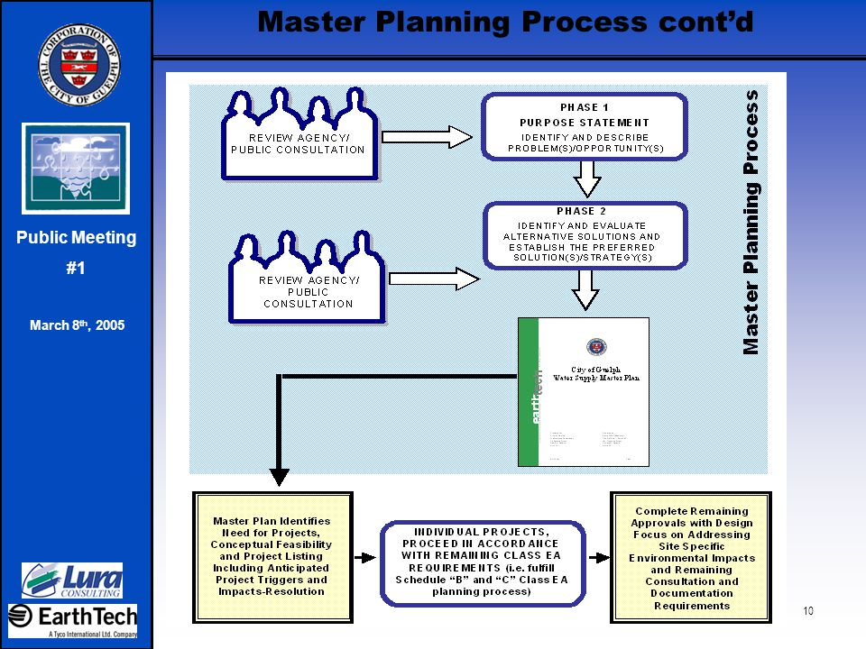 Public Meeting #1 March 8 th, 2005 10 Master Planning Process cont'd