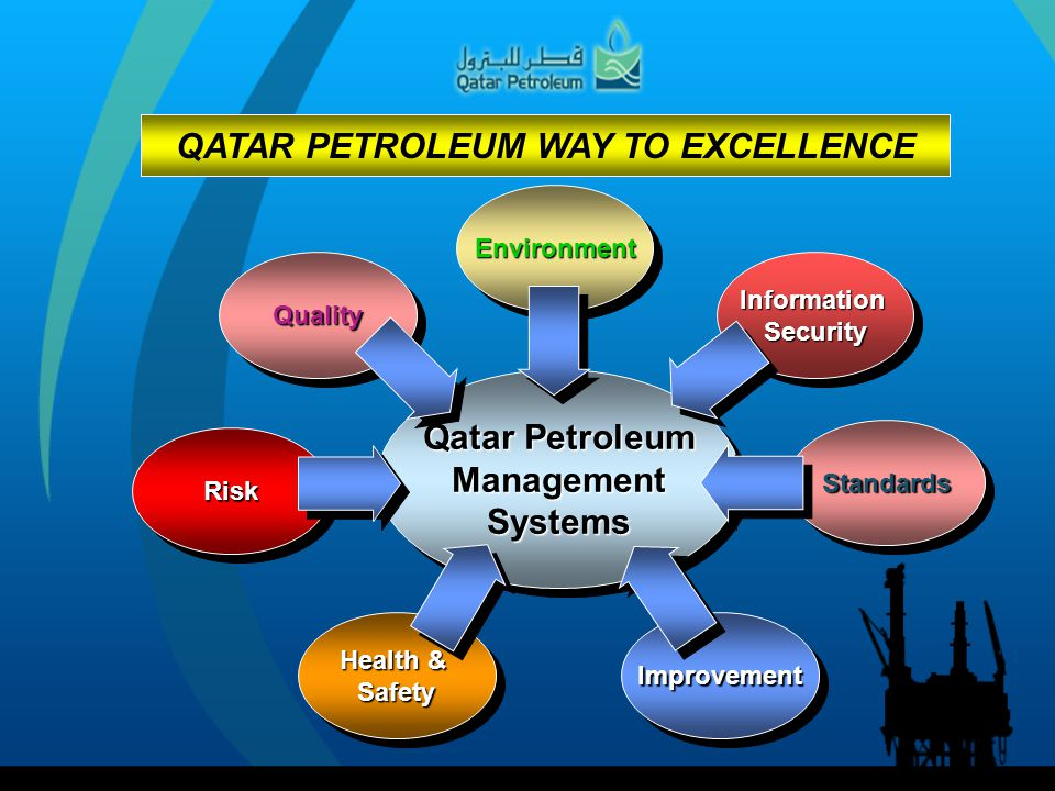 Qatar Petroleum ManagementSystems ManagementSystems QualityQualityEnvironmentEnvironment Health & Safety Safety RiskRisk InformationSecurityInformatio