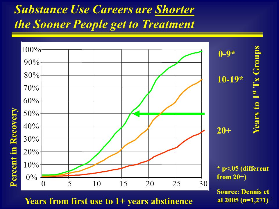 12 Substance Use Careers are Shorter the Sooner People get to Treatment Percent in Recovery Years from first use to 1+ years abstinence 302520151050 100% 90% 80% 70% 60% 50% 40% 30% 20% 10% 0% Source: Dennis et al 2005 (n=1,271) 20+ 0-9* 10-19* Years to 1 st Tx Groups * p<.05 (different from 20+)