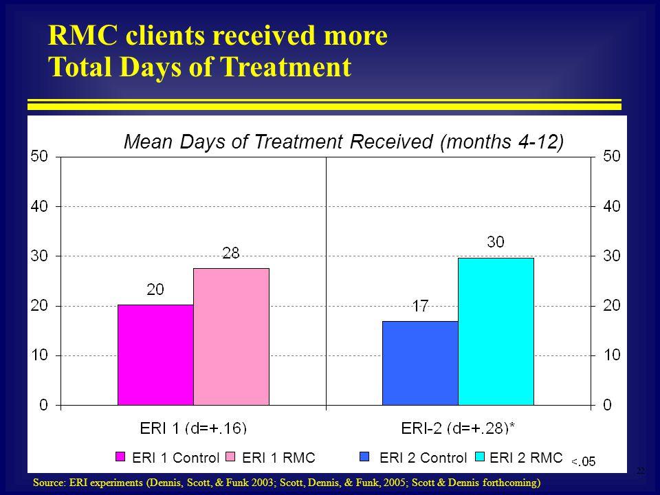 22 Mean Days of Treatment Received (months 4-12) RMC clients received more Total Days of Treatment Source: ERI experiments (Dennis, Scott, & Funk 2003; Scott, Dennis, & Funk, 2005; Scott & Dennis forthcoming) ERI 1 RMCERI 2 ControlERI 2 RMCERI 1 Control