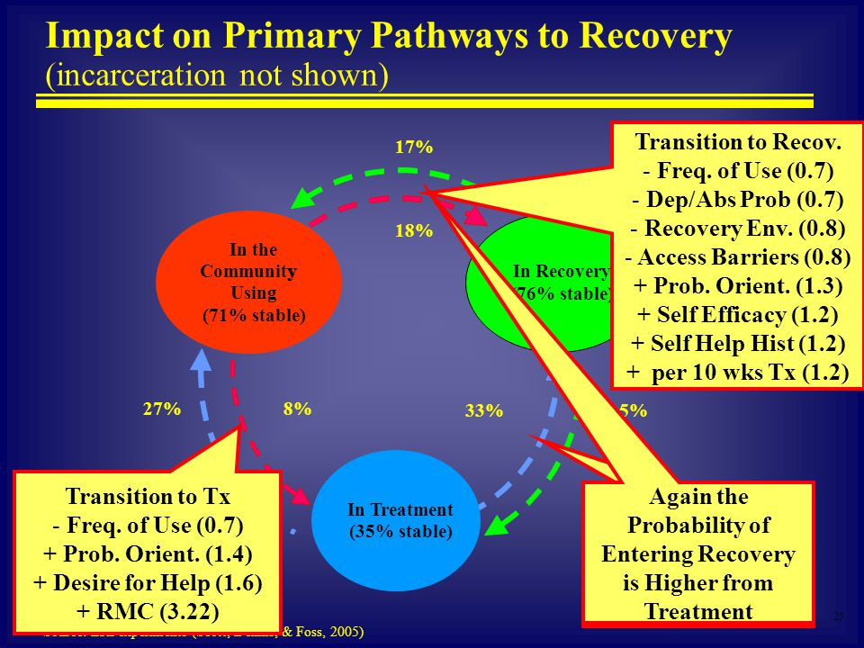 25 Source: ERI experiments (Scott, Dennis, & Foss, 2005) Impact on Primary Pathways to Recovery (incarceration not shown) In the Communityy Using (71% stable) In Treatment (35% stable) In Recovery (76% stable) 27% 5% 8% 33% 18% 17% Transition to Tx - Freq.